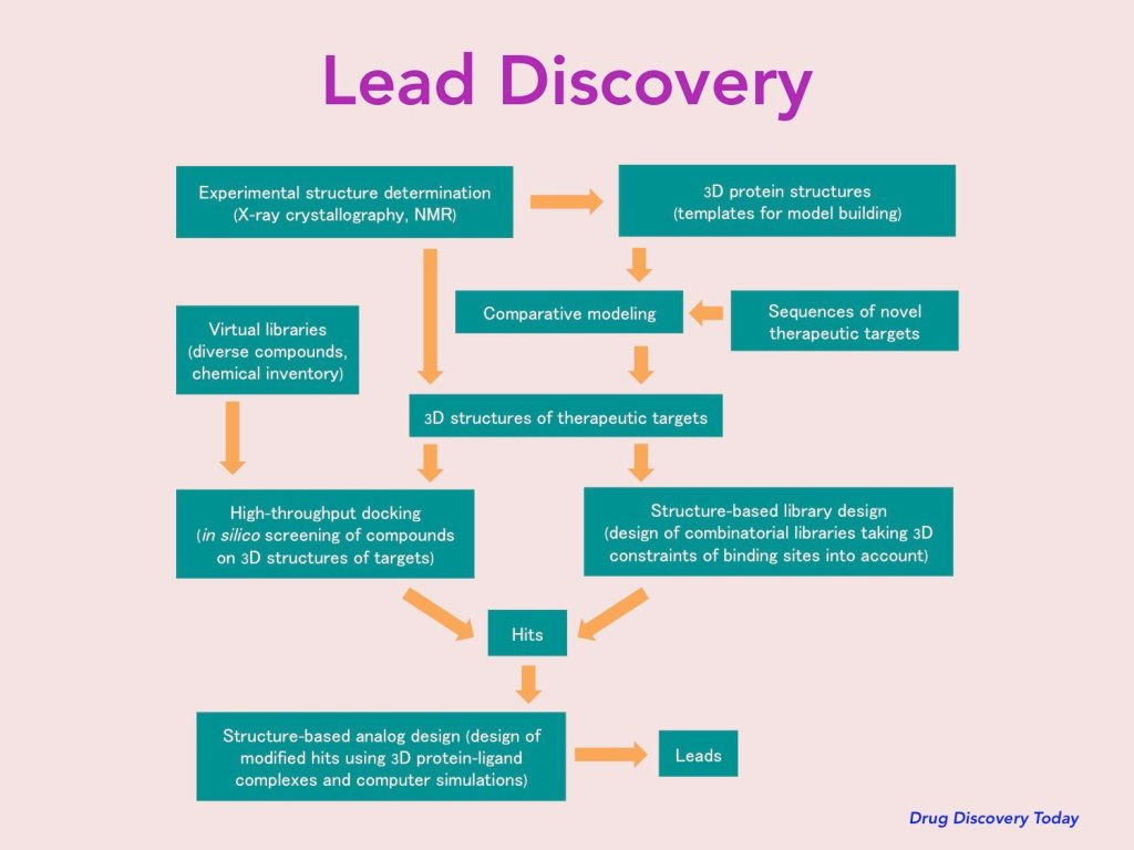 "How drug leads are discovered (from ""Drug Discovery Today: Fighting TB with Technology"" on SlideShare https://www.slideshare.net/rendevilla/drug-discovery-today-fighting-tb-with-technology)"
