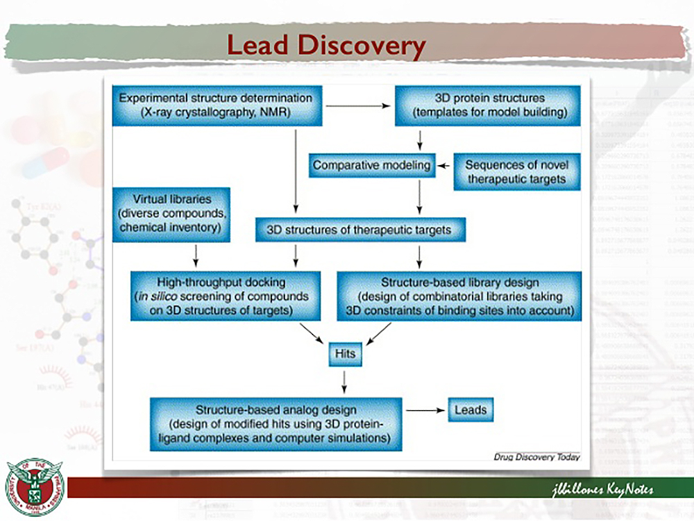 """How drug leads are discovered (from """"Drug Discovery Today: Fighting TB with Technology"""" on SlideShare https://www.slideshare.net/rendevilla/drug-discovery-today-fighting-tb-with-technology)"""