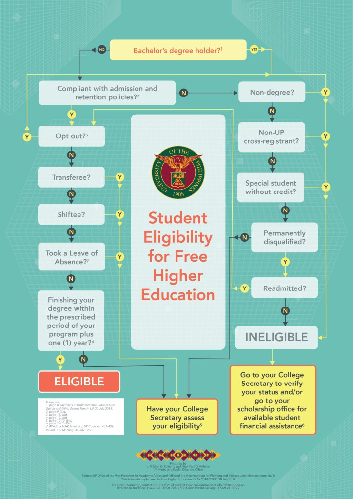 Student eligibility for free higher education