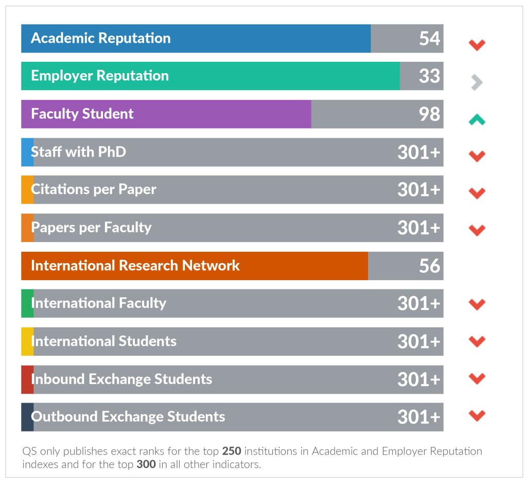 Ranks by Indicator: Asia, 2019 Source: University of the Philippines Fact File, QS World University Rankings: Asia 2019 Top 500.