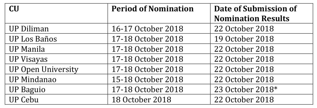 *UP Baguio requested to submit on the morning after the 22 October 2018 deadline, in time for the submission to President Concepcion of the list of nominees and for the top five nominees to be informed of the 26 October 2018 deadline for accepting the nomination and submitting the requisite Curriculum Vitae and Plan of Action.