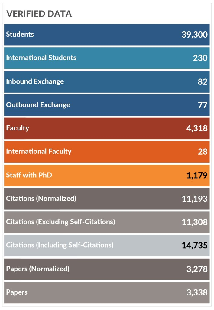 Underlying Data for Rankings Calculations Papers period: 2012-2016   Citations period: 2012-2017 Source: University of the Philippines Fact File, QS World University Rankings: Asia 2019 Top 500.