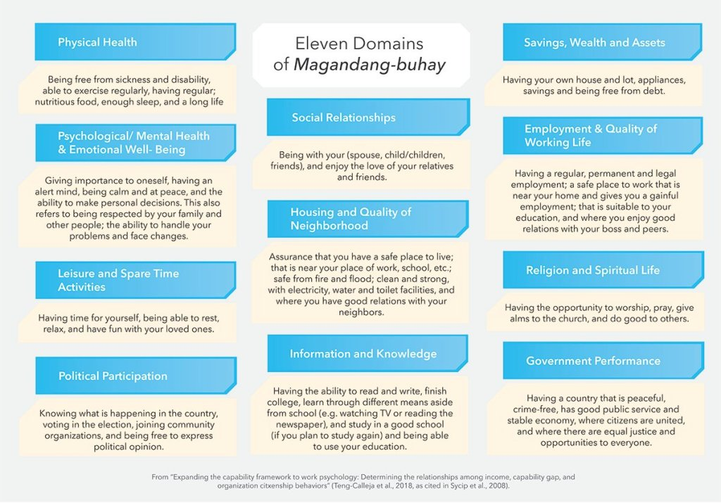 Eleven domains of magandang-buhay: 'The eleven domains of Magandang Buhay. (Infographic by Peter Vallejos, UP MPRO)