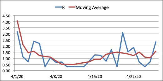 Figure 11. Reproduction number R and moving average interpolation for Davao City from April 1, 2020. The reproduction number R for Davao City has climbed back above 1 based on latest trends due to an increase in the number of new cases. Continued implementation of ECQ should help push R below 1.