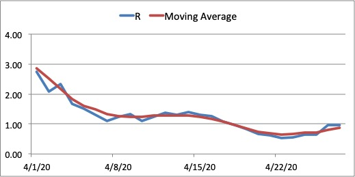Figure 12. Reproduction number R and moving average interpolation for NCR from April 1, 2020. The reproduction number R for NCR has dropped below 1 although latest data has the value creeping back to 1. Continued implementation of ECQ should help push R below 1.