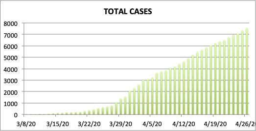 Number of Covid-19 cases in the entire Philippines.