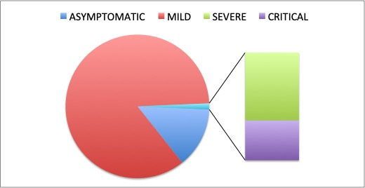 Figure 3. Distribution of Covid-19 cases in the Philippines according to severity. Out of every 100 Covid-19 cases, 85 are in mild condition and 14 are asymptomatic (i.e. displaying no symptoms such as fever or coughing), while 1 is either in severe or critical condition.