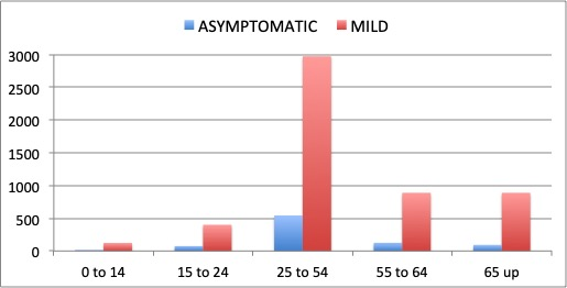 Figure 4. Distribution of asymptomatic and mild cases by age group. Around 10% of the mild cases are people between 0 and 24 years of age. Similarly, around 10% of asymptomatic cases are from the same age group. The 0 to 24 group comprises half of the population of the Philippines. There is a real possibility that Covid-19 cases are under-reported for this age group.
