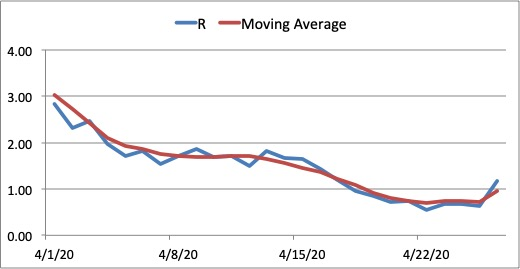 Figure 6. Reproduction number R for Calabarzon from April 1, 2020 to April 26, 2020. The value of R has fallen below 1 on April 18 suggesting a flattening of the curve but it has risen again to 1 according to latest data. Further monitoring is needed to make sure the value of R stays below 1.