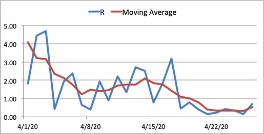 Figure 7. Reproduction number R for Central Luzon from April 1, 2020 to April 26, 2020. The value of R has fallen below 1 by April 18 suggesting a flattening of the curve. Further monitoring is needed to make sure the value of R stays below 1. The region may be a candidate for GCQ on May 15 is the transmission continues to decrease, there is a decrease in new cases and health protocols including testing are met.