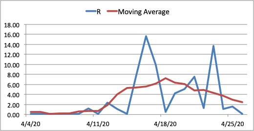 Figure 9. Reproduction number and moving average interpolation for Cebu province from April 4. The graph shows that the curve has flattened in Cebu as of the first week of April. The surge in cases has caused the province to fall back in a state of pandemic after it seemed the pandemic had already been contained. A strict implementation of the ECQ is advised until the spread of the pandemic has been managed.