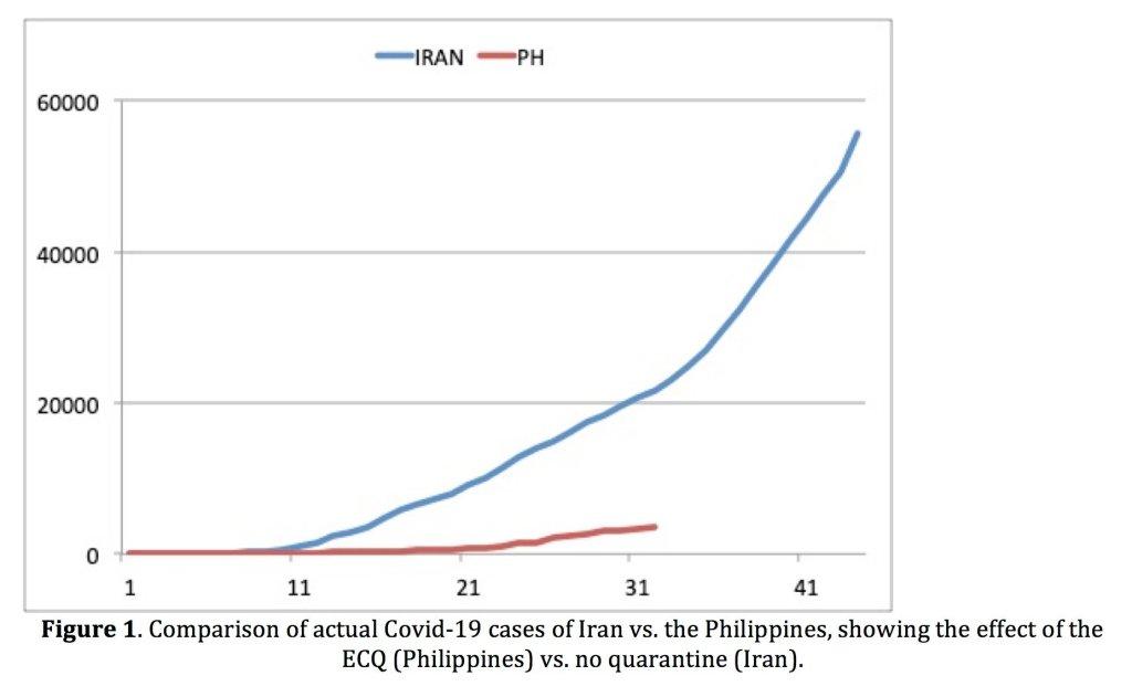 Figure 1. Comparison of actual Covid-19 cases of Iran vs. the Philippines, showing the effect of the ECQ (Philippines) vs. no quarantine (Iran).