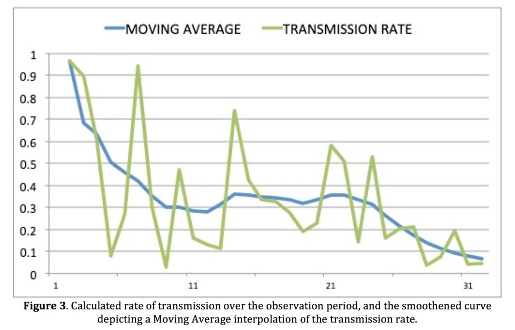 Figure 3. Calculated rate of transmission over the observation period, and the smoothened curve depicting a Moving Average interpolation of the transmission rate.