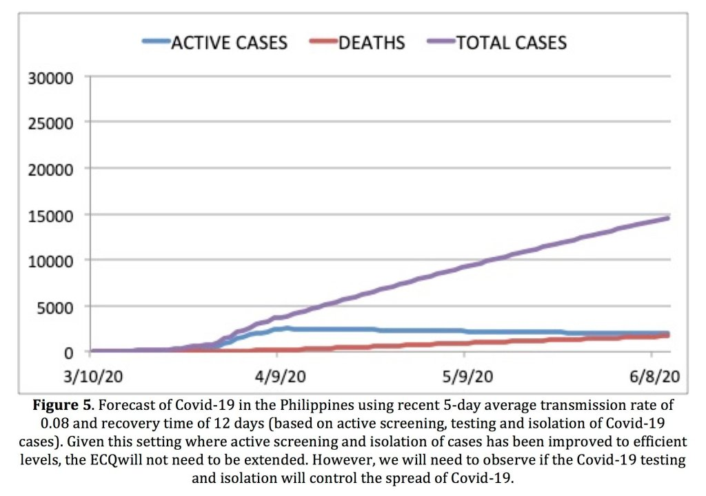 Figure 5. Forecast of Covid-19 in the Philippines using recent 5-day average transmission rate of 0.08 and recovery time of 12 days (based on active screening, testing and isolation of Covid-19 cases). Given this setting where active screening and isolation of cases has been improved to efficient levels, the ECQ will not need to be extended. However, we will need to observe if the Covid-19 testing and isolation will control the spread of Covid-19.