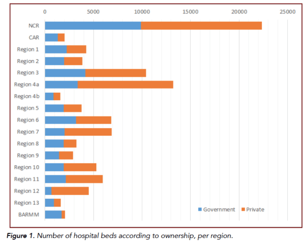 Figure 1. Number of hospital beds according to ownership, per region