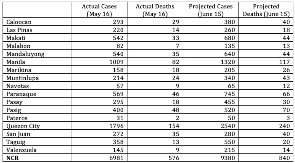 Table 1. Projected numbers for NCR LGUs for June 15, assuming ECQ is in place and transmissions continue based on their current trends. The numbers do not include almost 1,000 pending cases in NCR (for validation, etc.) in the DOH database.