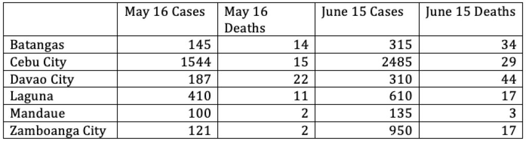 Table 2. Projected numbers for Batangas, Cebu City, Davao City, Laguna, Mandaue and Zamboanga City for June 15, assuming transmissions continue based on their current trends. In the case of Zamboanga City, a steady decline in daily transmission rates was assumed.