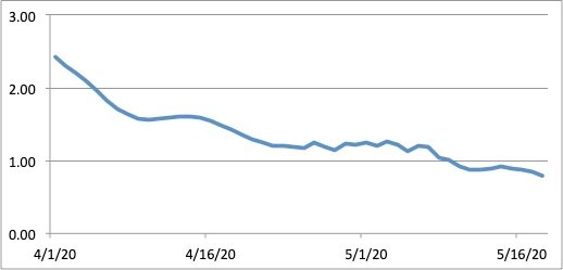 Figure 1. Reproduction number R for the entire Philippines from April 1, 2020 to present. Plotted is the 7-day re-filtered moving average of R.