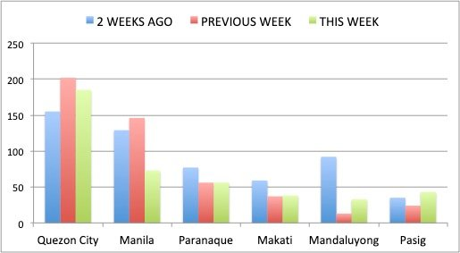 Figure 2A. Week-to-week Covid-19 cases for May 10 to 16 (this week), May 3 to 9 (previous week) and April 26 to May 2 (2 weeks ago) for NCR Group A. Pasig and Mandaluyong had increases in new Covid-19 cases from the previous week.