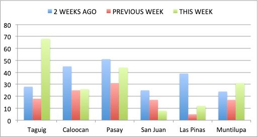 Figure 2B. Week-to-week Covid-19 cases for NCR Group B. Taguig had the largest increase in weekly Covid-19 cases. Pasay, Las Pinas and Muntinlupa also had increases in new cases compared with the previous week. San Juan had a decreasing trend in new Covid-19 cases.