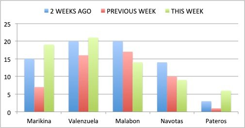 Figure 2C. Week-to-week Covid-19 cases for NCR Group C. Marikina, Valenzuela and Pateros had increases in new Covid-19 cases compared with the previous week. Malabon and Navotas both had decreasing trends in new Covid-19 cases.