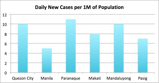 Figure 3A. Number of new Covid-19 cases per day per million of population for the week of May 10 to 16 for NCR Group A. A low risk assessment is given if this number is 1 or below.