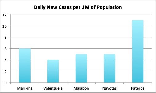 Figure 3C. Number of new Covid-19 cases per million of population for the week of May 10 to 16 for NCR Group C.