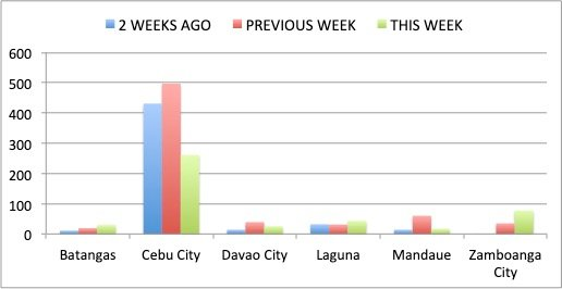 Figure 4. Number of new Covid-19 cases for the week of May 10 to 16 (newest), May 3 to 9 (previous) and April 26 to May 2 (2 weeks ago) for Batangas, Cebu City, Davao City, Laguna, Mandaue and Zamboanga City. There is an increasing trend of new Covid-19 cases in Zamboanga City.