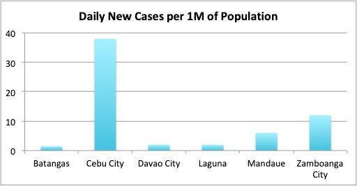 Figure 5. Number of new Covid-19 cases per million of population for the week from May 10 to 16 for Batangas, Cebu City, Davao City, Laguna, Mandaue and Zamboanga City. Cebu City and Zamboanga City both have very high numbers, greater than 10 new cases of Covid-19 per day per million of population. Batangas has a value of 1.5, while both Davao City and Laguna have 2 new Covid-19 cases per day per million of population.