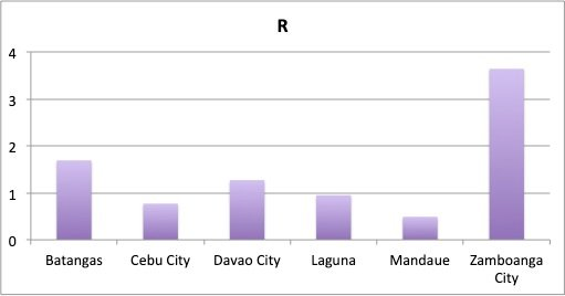 Figure 6. Average reproduction number R for the week of May 10 to 16 for Batangas, Cebu City, Davao City, Laguna, Mandaue and Zamboanga City. Zamboanga City has a large R, indicating Covid-19 is spreading in that area.