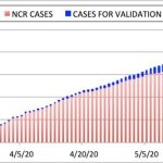 Figure 1. Aggregate number of Covid-19 cases in NCR (red), numbering 7,736 as of May 25, 2020. Also shown are Covid-19 cases in NCR for validation (blue), currently at 1,498.