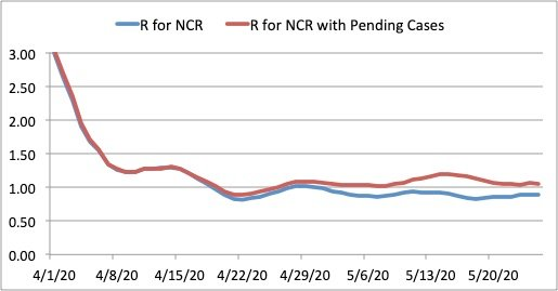 """Figure 2. Reproduction number R for NCR (blue, shown as a 7-day moving average). The reproduction number R if pending Covid-19 cases in NCR are included is shown in red. A value R < 1 indicates """"flattening of the curve."""" Due to the number of cases for validation, it is not clear if the curve has already flattened in NCR."""
