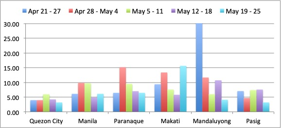 Figure 3A. Week-to-week Covid-19 cases pro-rated to population for NCR group A, showing the number of new Covid-19 cases per day per million of population for the weeks of: April 21 to 27, April 28 to May 4, May 5 to 11, May 12 to 18, and May 19 to 25. Makati had a 170% increase in new Covid-19 cases compared with the previous week, while Manila also had an increase. Quezon City, Paranaque, Mandaluyong and Pasig all had a decrease in new Covid-19 cases compared with the previous week.
