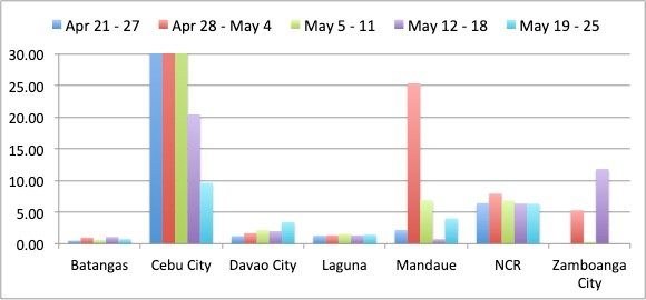 "Figure 4. Week-to-week Covid-19 cases pro-rated to population for Batangas, Cebu City, Davao City, Laguna, Mandaue, NCR and Zamboanga City, showing the number of new Covid-19 cases per day per million of population for the weeks of: April 21 to 27, April 28 to May 4, May 5 to 11, May 12 to 18, and May 19 to 25. Batangas and Zamboanga City have less than 1 new Covid-19 case per day per million of population, so both are classified as ""Low Risk."" Cebu City and Mandaue City both had two successive weeks of decline in new Covid-19 cases, but both had more than 3 new Covid-19 cases per day per million of population, so both are classified ""Medium Risk."" Davao City and Laguna are classified ""High Risk"" due to the increasing number of Covid-19 cases, although in the case of Laguna, it was borderline. NCR is accorded a ""High Risk"" classification due to the number of new Covid-19 cases not decreasing, an average of more than 5 new Covid-19 cases per million of population, and the uncertainty in the cases that are still for validation."