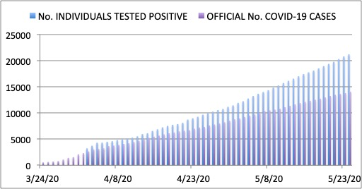 Figure 5. Official number of Covid-19 cases in the Philippines vs number of unique individuals who have tested positive for Covid-19. As of May 24, the gap is 7,119 and increasing.