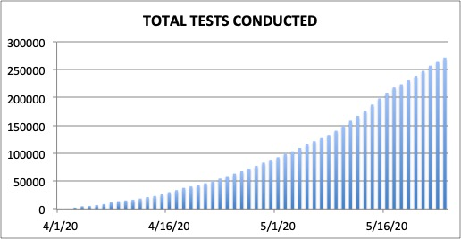 Figure 6. Total number of tests administered, aggregated for the entire country.