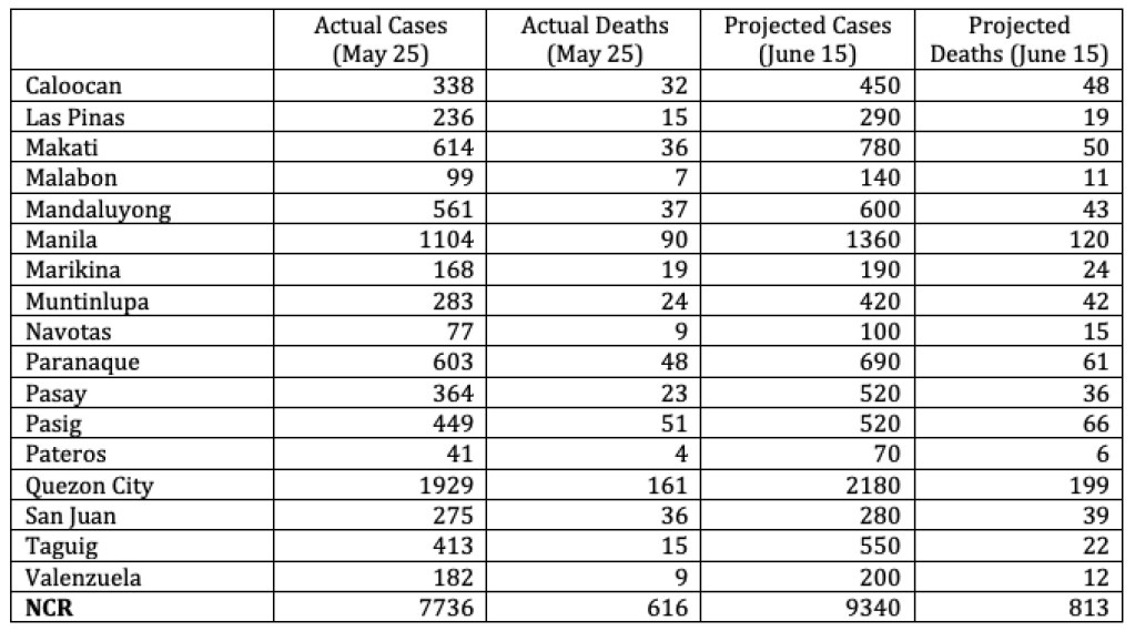 Table 1. Projected numbers for NCR LGUs for June 15, assuming ECQ is in place and transmissions continue based on their current trends. The forecasts do not take into account the 1,498 cases for validation in NCR (as of May 25) in the DOH database.