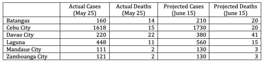 Table 2. Projected numbers for Batangas, Cebu City, Davao City, Laguna, Mandaue and Zamboanga City for June 15, assuming transmissions continue based on their current trends.