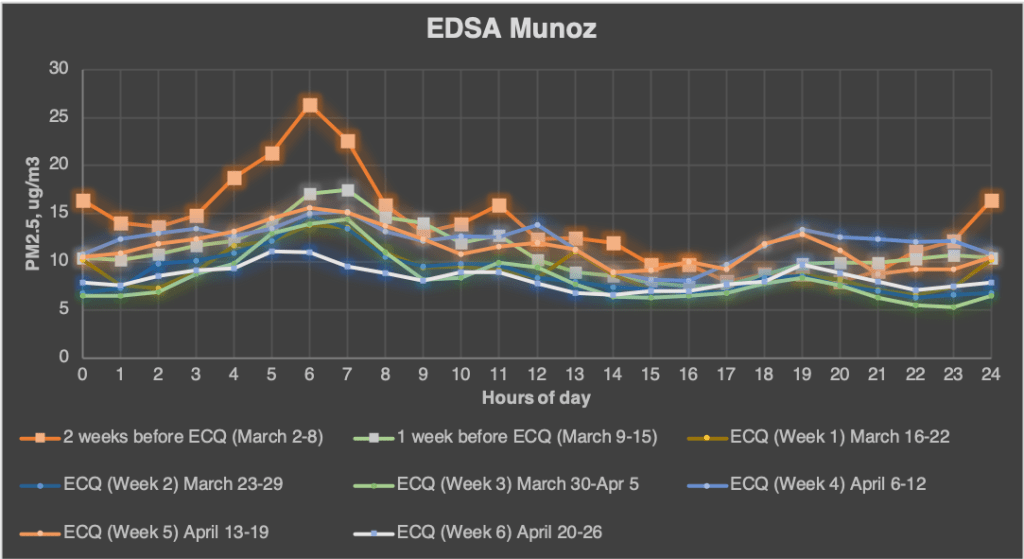 Figure 2. Hourly plots of PM2.5 levels in the LCP and EDSA Munoz station, showing improvements of breathing-level air quality while Quezon City is on ECQ. Graphs generated for Research purposes, contact Dr. Mylene G. Cayetano for more details. mcayetano@iesm.upd.edu.ph