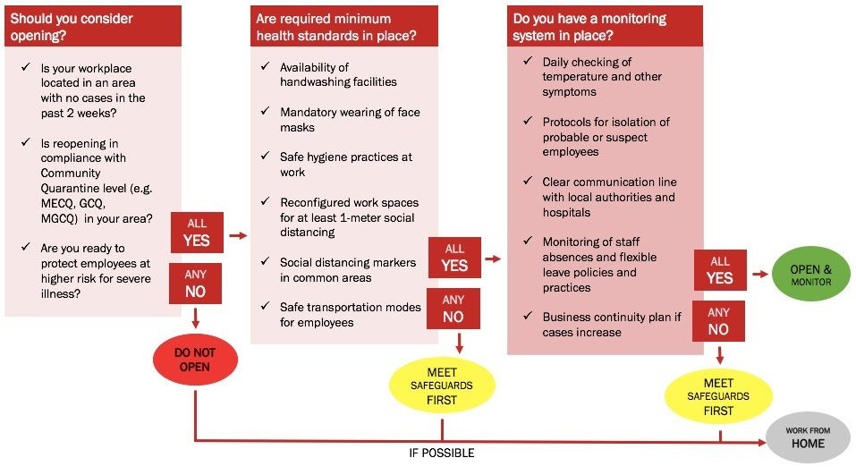 Figure 3. Decision tree to guide workplace reopening | Source: Adopted with modifications from CDC to reflect IATF guidelines