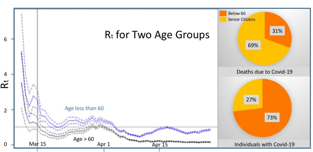 Figure 4. COVID-19 infection, death, and reproductive number for older adults and younger population (as of 30 April 2020). The computation assumed that younger individuals, as imported cases, transmit the disease to the senior citizens for the Rt of age 60 and up, and vice-versa for Rt of age less than 60. The reproduction number for senior citizens would describe their transmission potential within their group after subtracting the effect of transmission from the younger group, while the Rt for age less than 60 would be vice-versa.