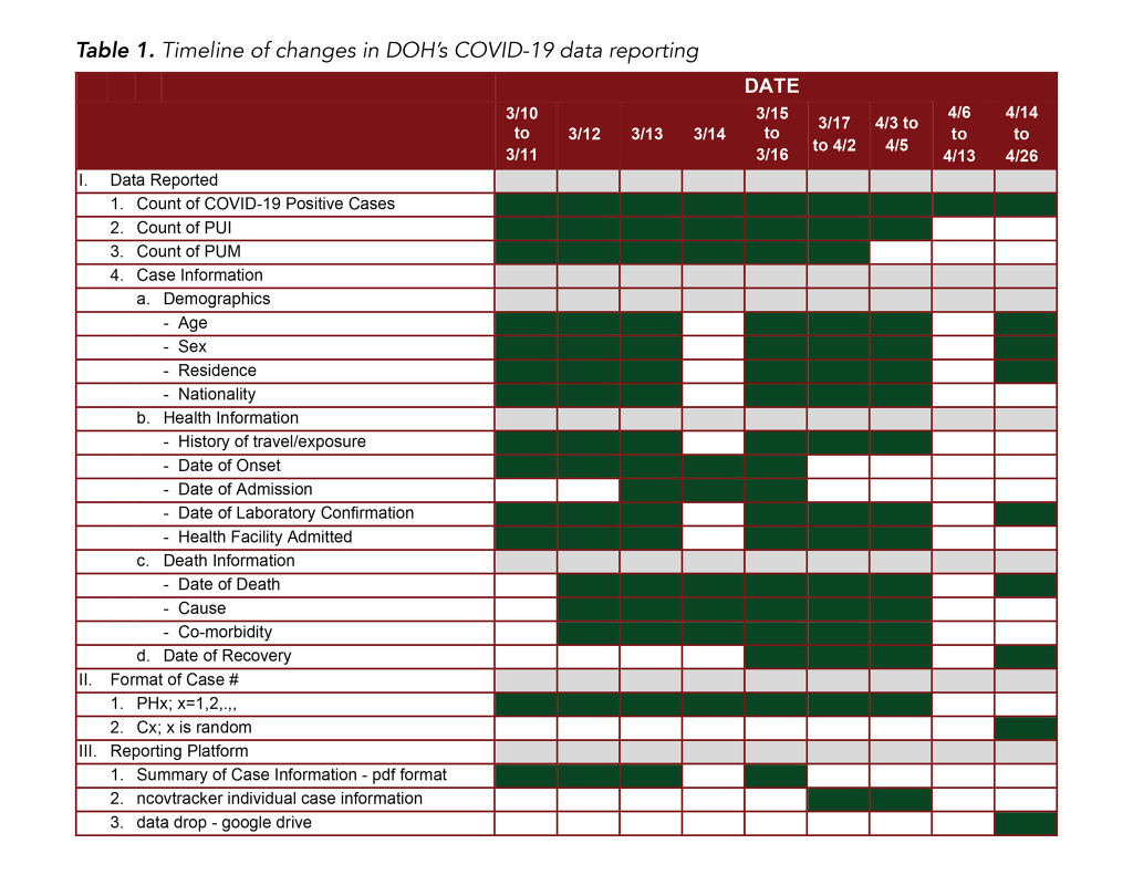 Table 1. Timeline of changes in DOH's COVID-19 data reporting