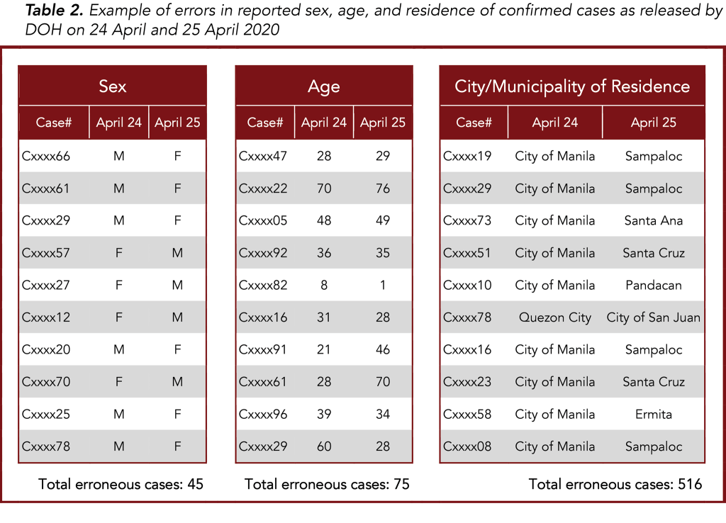 Table 2. Example of errors in reported sex, age, and residence of confirmed cases as released by DOH on 24 April and 25 April 2020