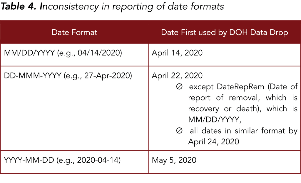 Table 4. Inconsistency in reporting of date formats