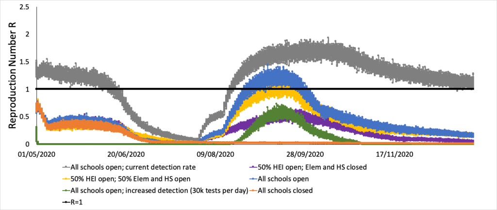 Figure 3. Mean result of simulations for different scenarios of physical school opening in NCR using default protection level of 10%; 10k tests per day and effective surveillance to find 30-50% of the infected individuals; prevalence in the environment and nearby communities of 1/10,000; and assumption that individuals with mild and asymptotic condition are 20-50% less infectious than symptomatic cases (https://science.sciencemag.org/content/early/2020/04/09/science.abb6936).