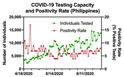 Figure 4. The testing capacity of the Philippines for Covid-19 between mid-April and mid-June as measured by the number of unique individuals tested. The graph also indicates the positivity rate for the same period in time for the country, where positivity rate is the percentage of tests that are positive. Increased community transmission is reflected in an increasing positivity rate.