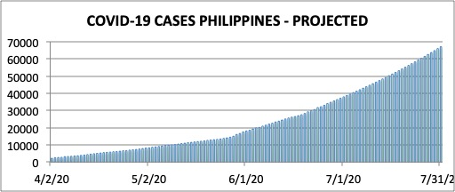 Figure 7. Forecasted number of Covid-19 cases in the Philippines, assuming Rt = 1.18. The projections show an increase in Covid-19 cases to more than 65,000 by July 31, with a lower value of 60,000 cases (if the reproduction number Rt = 1.09). The projection for deaths is 1,300 Covid-19 deaths by July 31.
