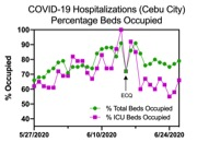 Figure 10. Hospitalization resource utilization trends in the Cebu City over the past month suggest an increasing rise in occupied beds until the implementation of ECQ on June 15, 2020. The subsequent decline in occupied beds reflects an increase in the number of overall beds made newly available to COVID-19 patients after the ECQ was imposed.
