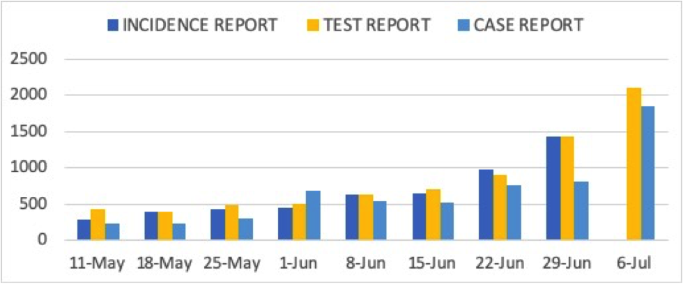 Figure 1. Average number of new Covid-19 cases per day in the Philippines, from the week of May 8 to 14 to July 3 to 9, based on the date of specimen collection (incidence report), positive test result from accredited test centers (test report) and date of report (case report). All three indicators show an increasing number of new Covid-19 cases in the Philippines. As of the latest week from July 3 to 9, the average number is about 2,000 new cases per day, up almost 50% from the previous week. On May 8 to 14, during Enhanced Community Quarantine (ECQ), the average was less than 300 based on incidence reports.