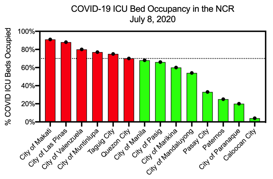 Figure 10a and 10b. Bed and ICU occupancy in NCR according to LGU.